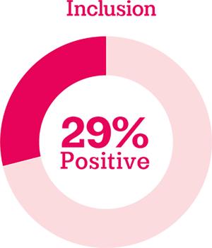 Inclusion: 29% positive