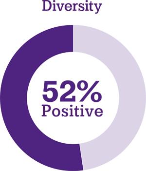 Diversity: 52% positive