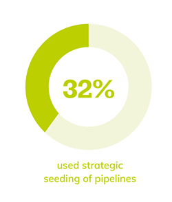 32% strategic pipelines