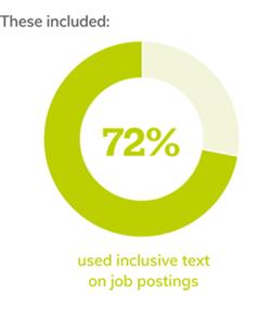 72% inclusive job postings