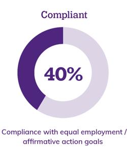 Compliant: 40%