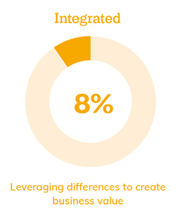 Integrated: 8%