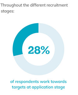 28% at application stage