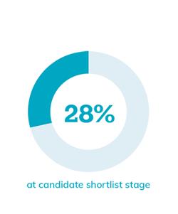 28% at shortlist stage