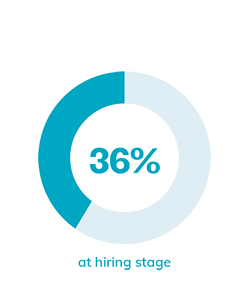 36% at hiring stage