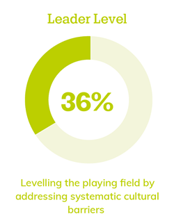 Leader level: 36%