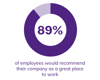 chart-89-recommend-workplace
