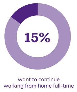 15% want to continue working from home full-time