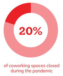 20% of coworking spaces closed during the pandemic