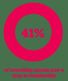 41% of coworking spaces saw a drop in membership