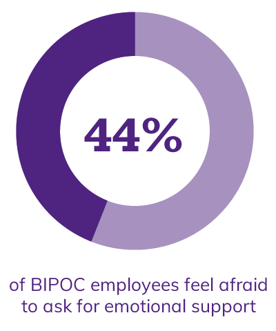 44% of BIPOC employees feel afraid to ask for emotional support