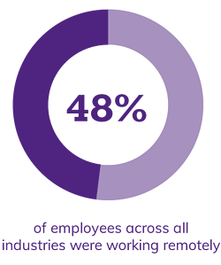 48% of employees across all industries were working remotely