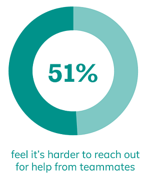 51% feel it's harder to reach out for help from teammates