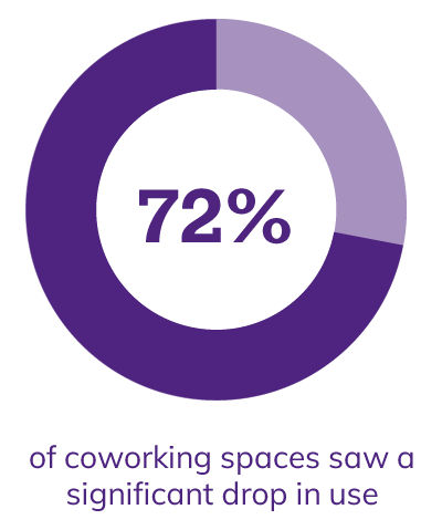 72$ of coworking spaces saw a significant drop in use