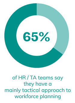 65%  of HR / TA teams say they have a mainly tactical approach to workforce planning