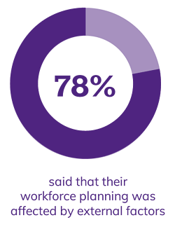 78% said that their workforce planning was affected by external factors