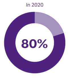 In 2020: 80%