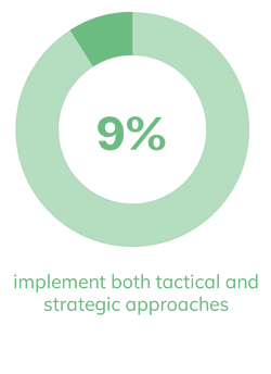 9% implement both tactical and strategic approaches