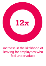 12x increase in the likelihood of leaving for employees who feel undervalued