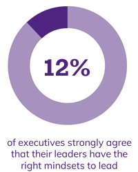12% of executives strongly agree that their leaders have the right mindset to lead
