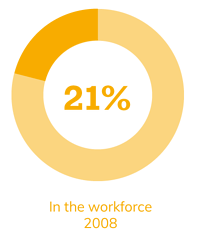 21% in the workforce in 2008