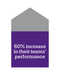 60% increase in their teams' performance