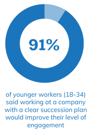 91% of younger workers (18-34) said working at a company with a clear succession plan would improve their level of engagement