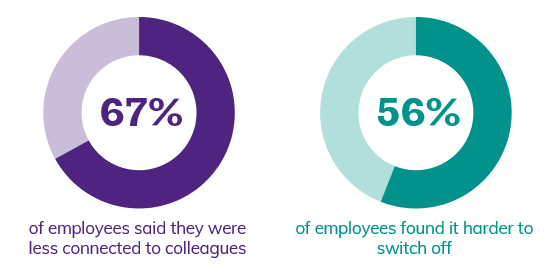 67% of employees said they were less connected to colleagues. 56% of employees found it harder to switch off.