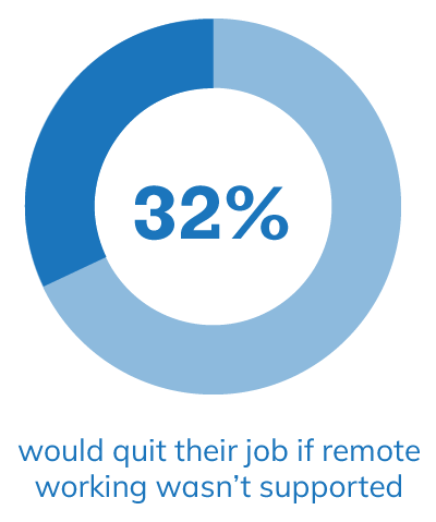 32% would quit their job if remote working wasn't supported
