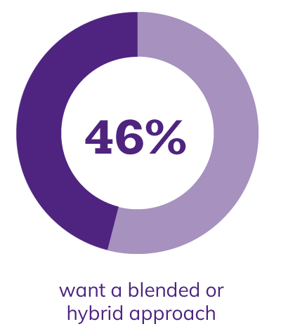46% want a blended approach