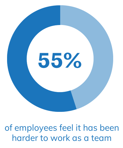 55% of employees feel it has been harder to work as a team