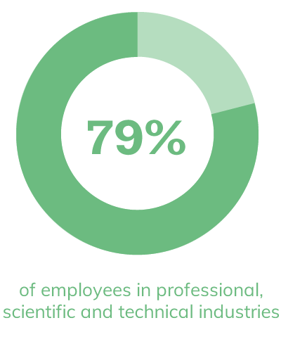 79% of employees in professional, scientific and technical industries