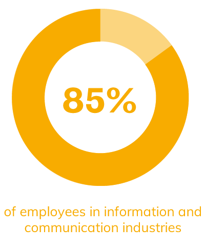85% of employees in information and communication industries