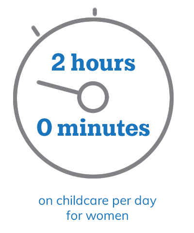 2 hours, 0 minutes on childcare per day for men