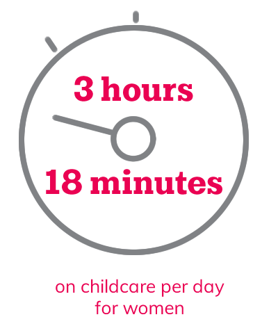 3 hours, 18 minutes on childcare per day for women