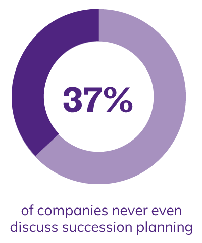 37% of companies never even discuss succession planning