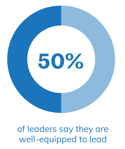 50% of leaders say they are well-equipped to lead for the future