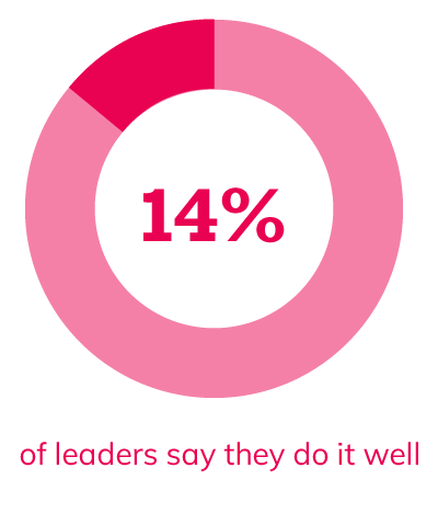 14% of leaders say they do it well